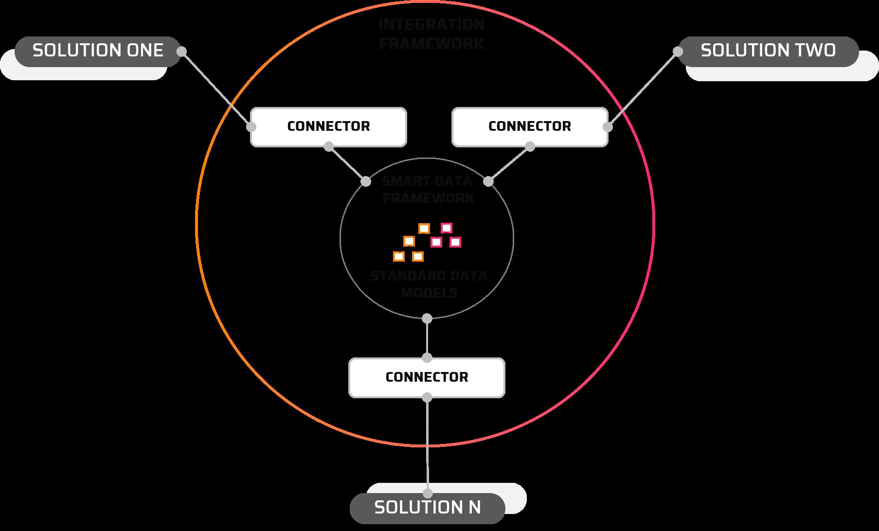 Scenarios - Open Integration Hub
